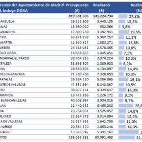 Ciudadanos Vicálvaro denuncia la falta de ejecución en inversiones durante el año 2018